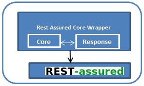 RestAssure_Architecture