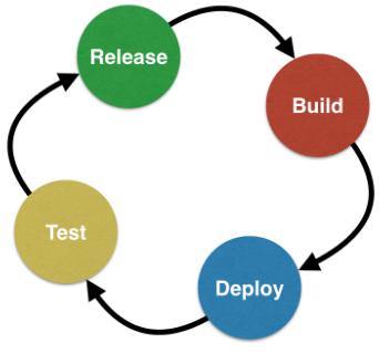 036_Devops_build_deploy_test_release.png