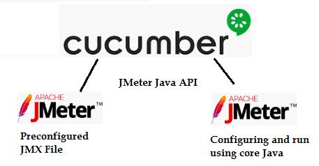 020_using cucumberJVM