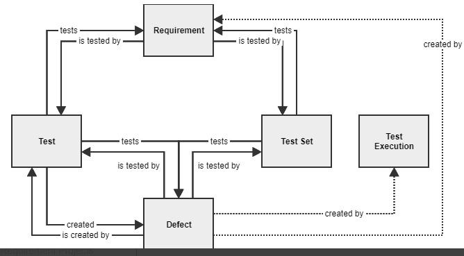 001_Requirement_workflow