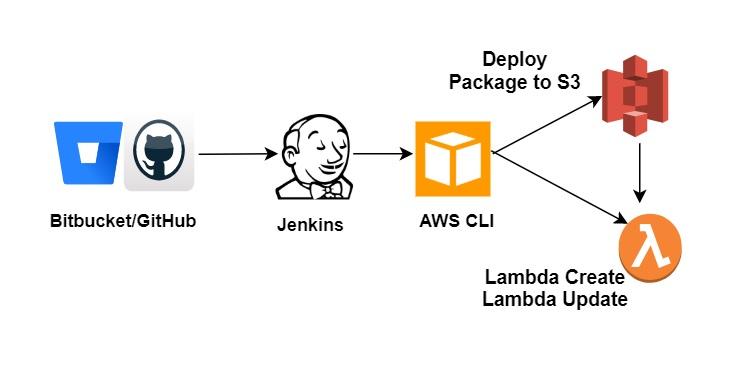 Lambda_Deployment